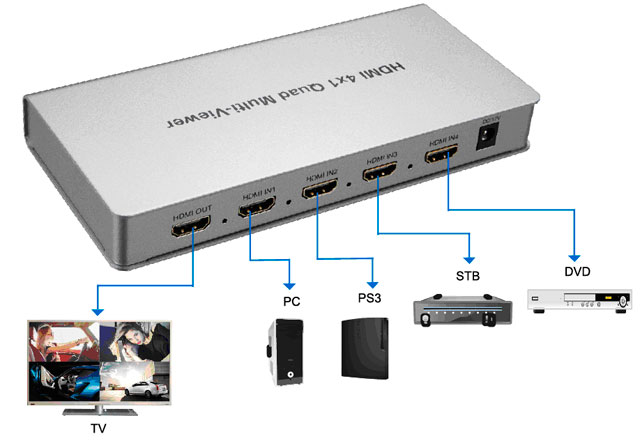 HDMI-4-ports-Quad-Multi-viewer_A
