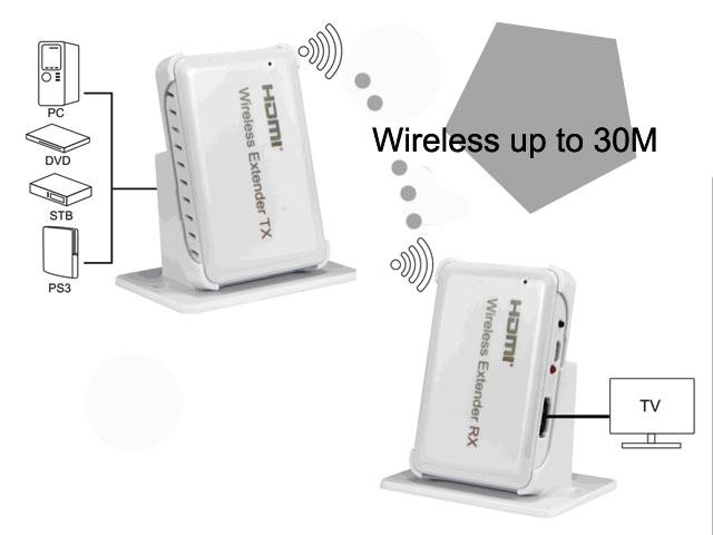 Wireless-HDMI-extender-30M-IP